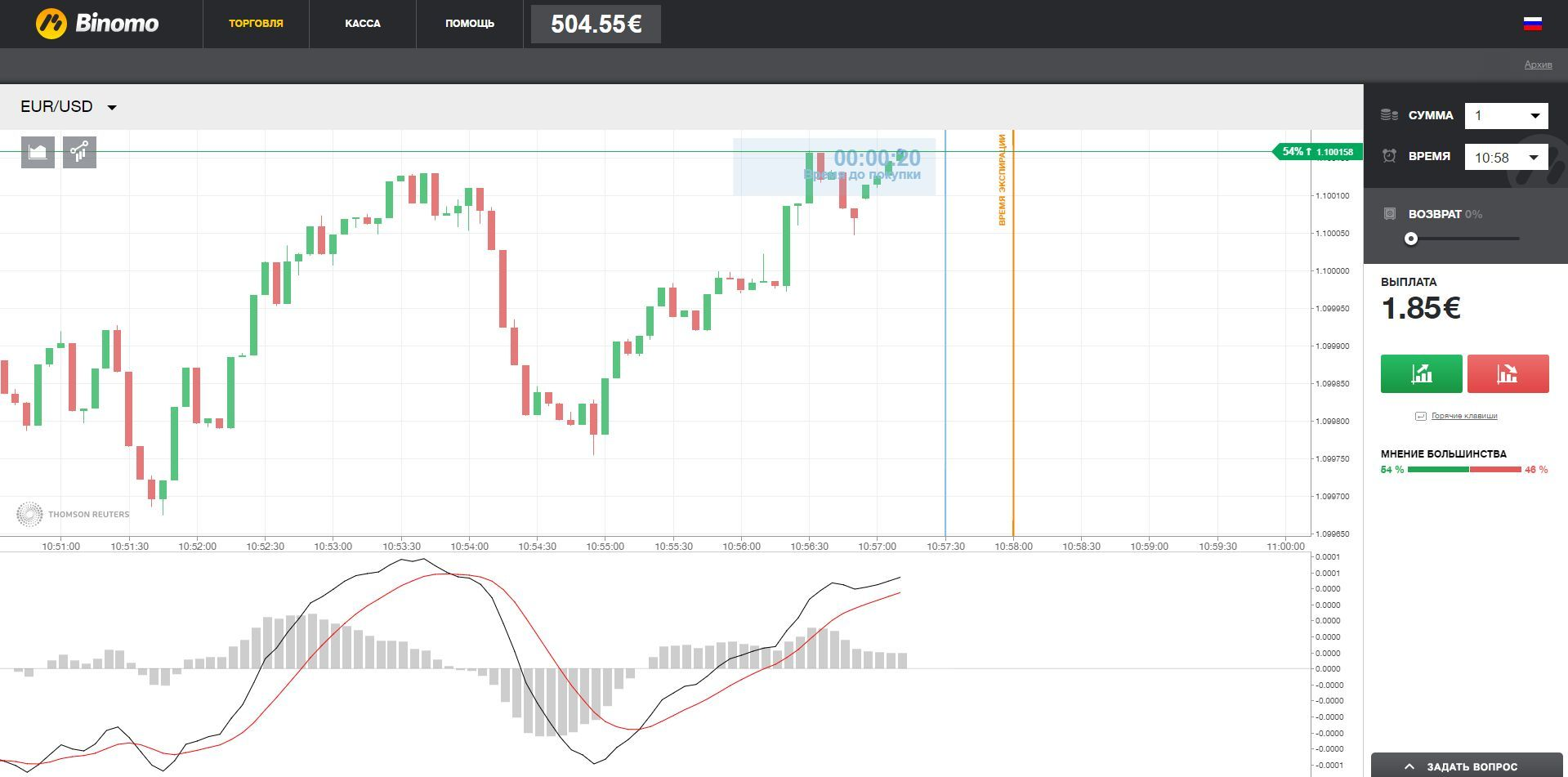 trading binary options with macd