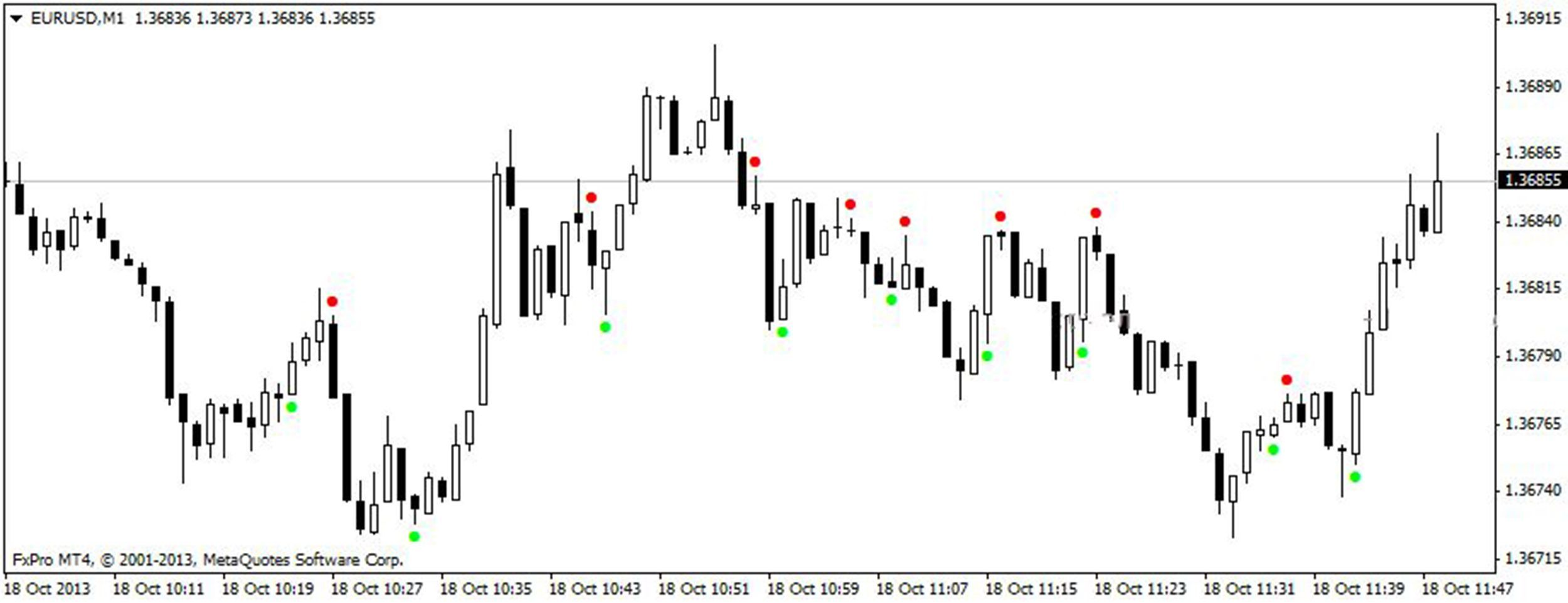 trading binary options with candlesticks charts