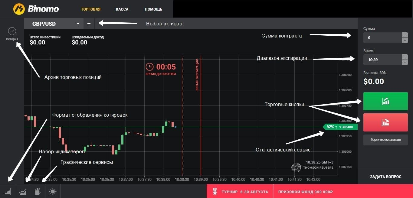 The Binomo broker trading platform