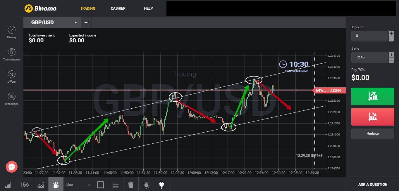 «On the trend» trading strategy