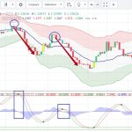 Technical Signals for Binary Options