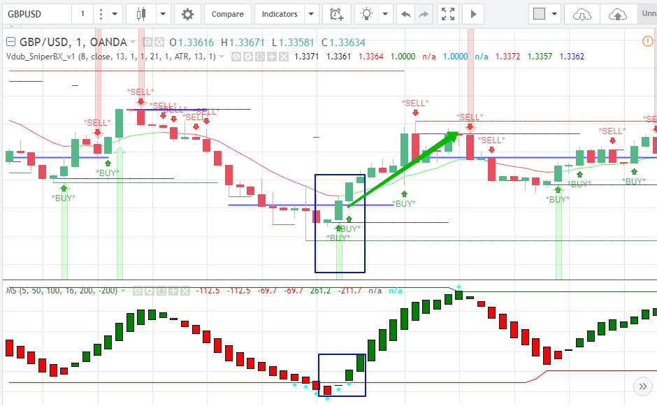 Signals to trade binary options