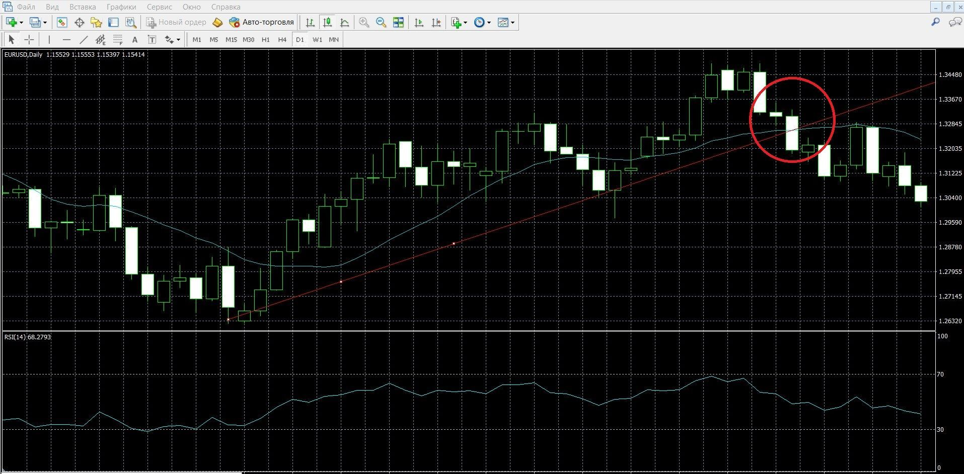Trading in the breakdown of the trend line