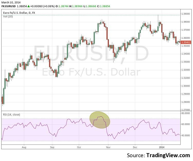 RSI: if too much is bought or sold