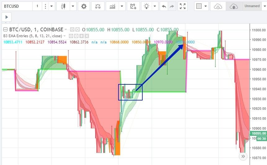 Trading strategy on cryptocurrency «Trunk» - trading signals: buy option UP
