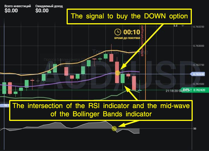 «Break Down» strategy on Bollinger Bands and RSI. The signal to purchase «Down» option