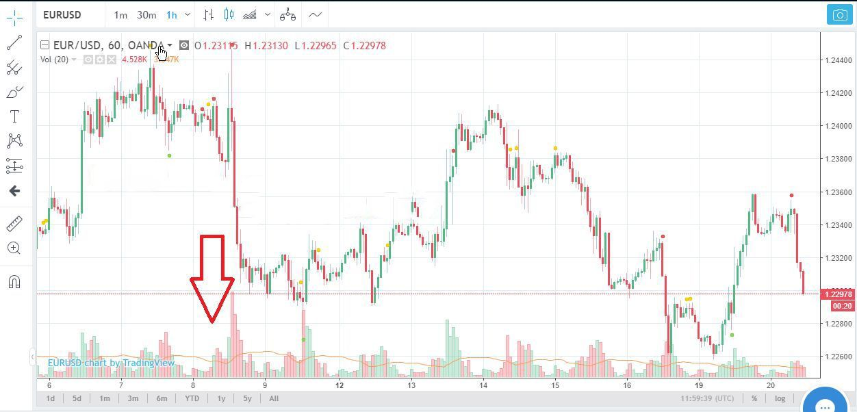 Trading with the use of technical analysis figures