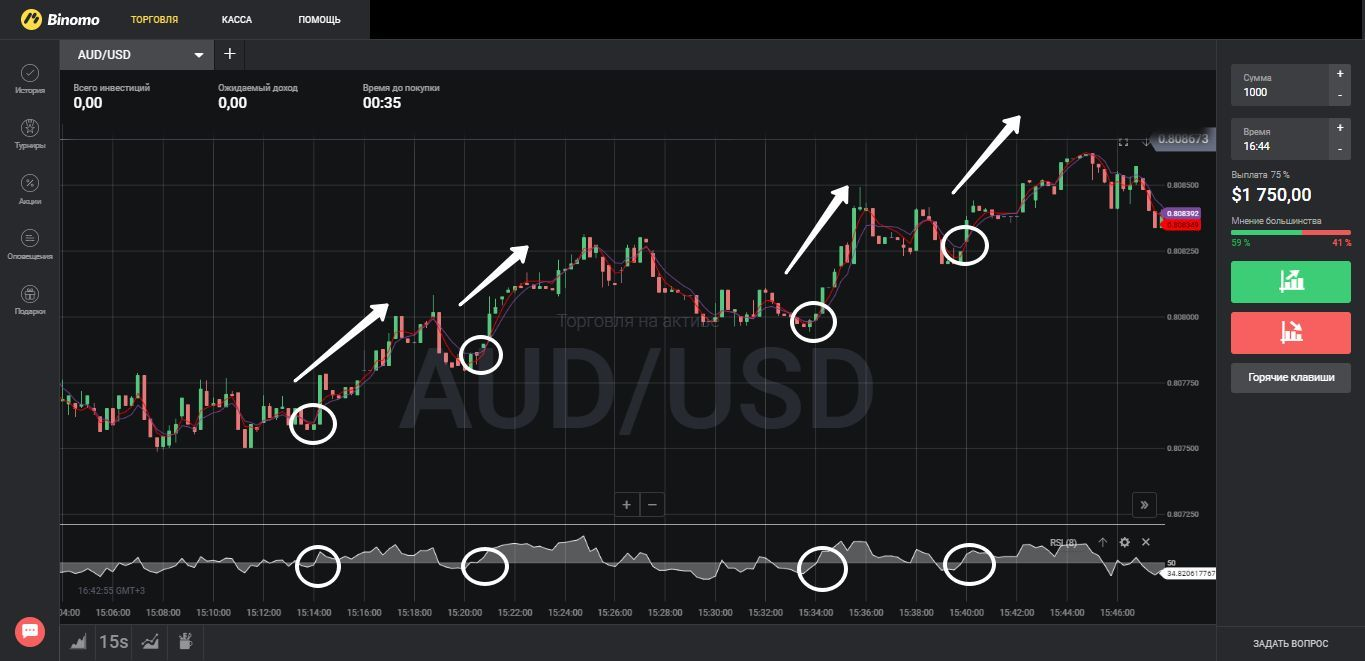 The strategy for scalping «Kolibri»: how to buy a UP option?