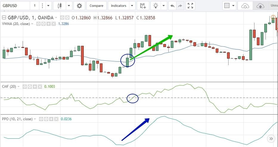 «Mystery» 5 minutes strategy for Binomo: how to buy a UP option?
