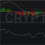 The Use Of MACD With Fast RSI