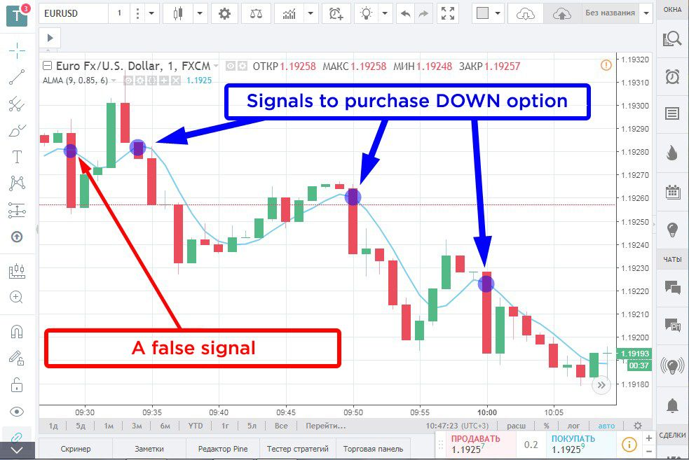 Trading by means of the Moving Average Arno Legu. The signal to buy the DOWN option