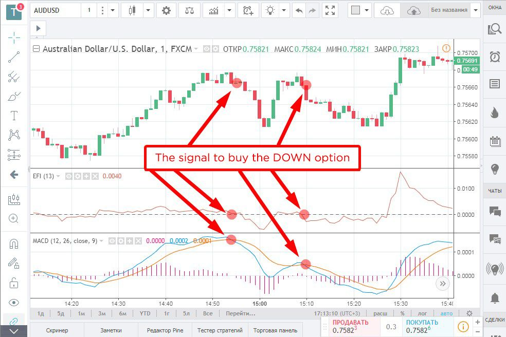 Trading strategy «Elder's force». The signal to buy the DOWN option