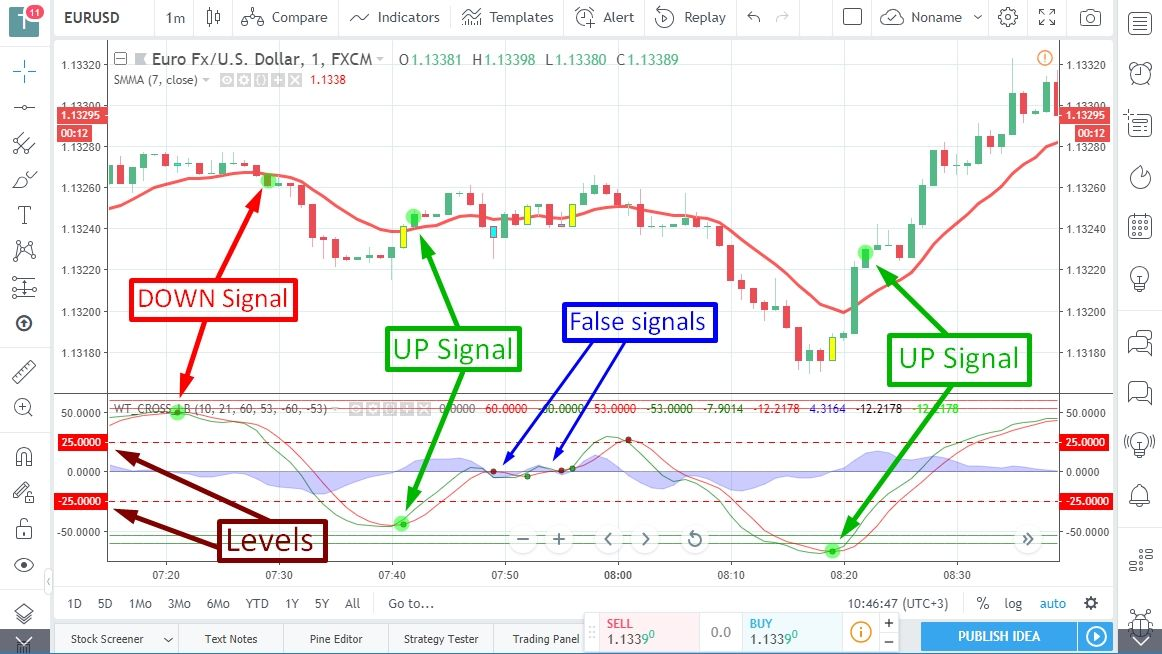 Trading signals for the system