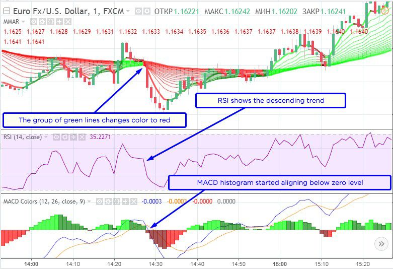 Trading Strategy «Atomizer». Signal to purchase «Down» option