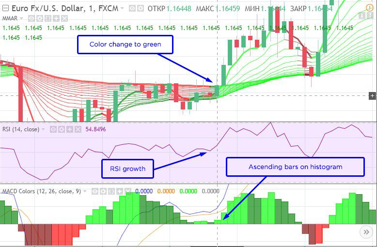 Trading Strategy «Atomizer». Signal to purchase «Up» option