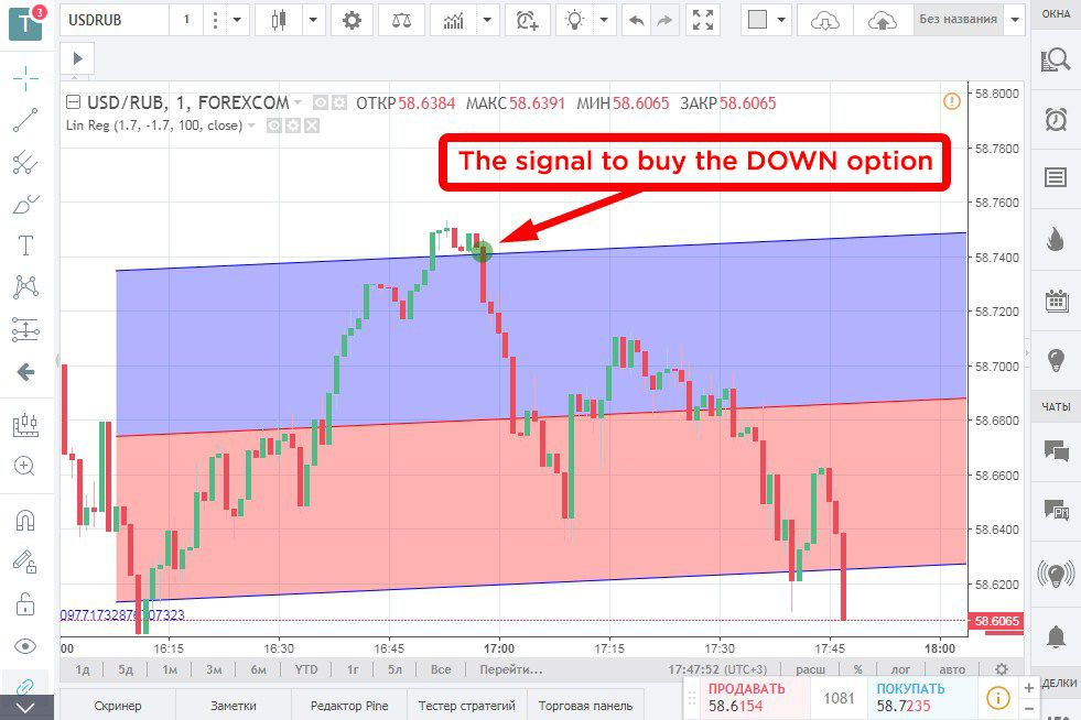 Trading Strategy «LinReg». Signal to purchase «Down» option