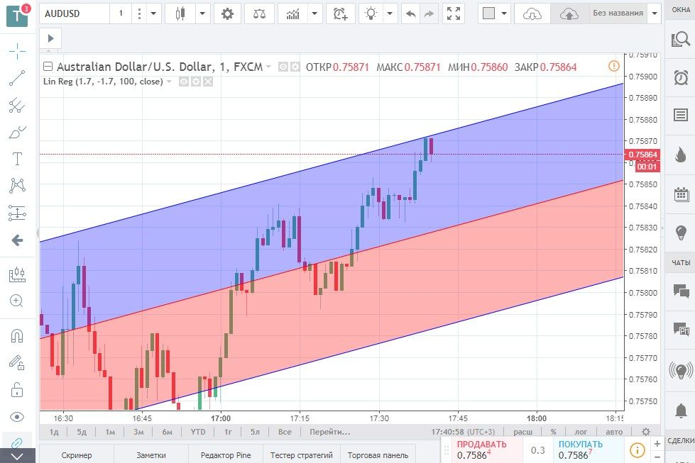 Trading Strategy «LinReg». Real trading example