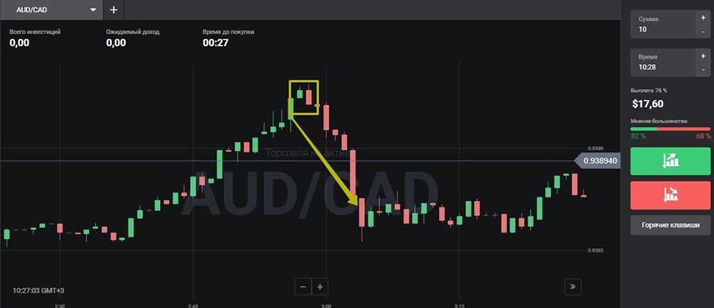 Bear engulfing as two differently directed candlesticks