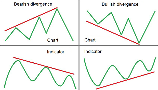 A new look at MACD divergence: what is divergence?