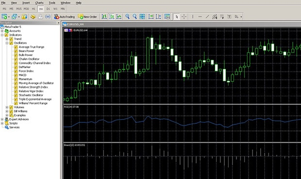 Forex oscillators in the terminal Metatrader 4