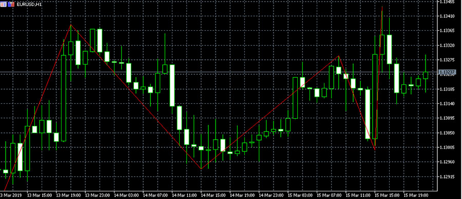 Zig-Zag advantages for Forex trading