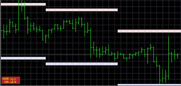 Average Daily Range indicator for Forex trading