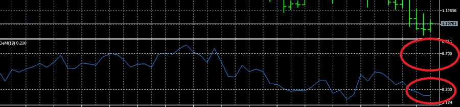 Oscillator DeMarker: the border of overbought and oversold