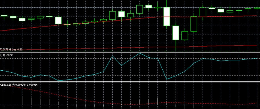 Williams Percent range in a strategy with two SMA and MACD
