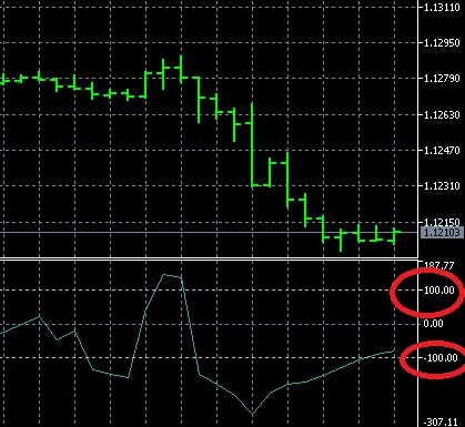 Forex trading signals at the CCI oscillator