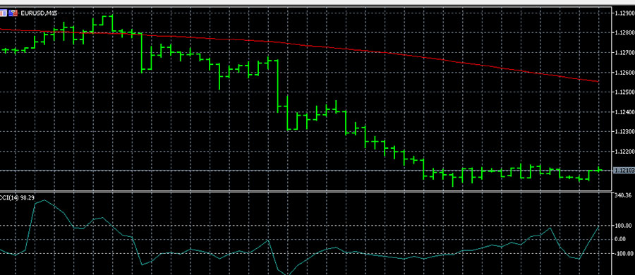 Forex strategy with CCI and Moving Average