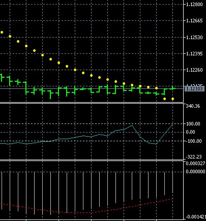 Forex trading strategy with CCI, MACD and Parabolic SAR