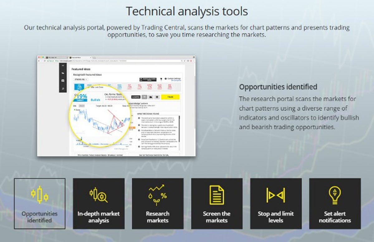 cityindex.co.uk Forex broker analytics