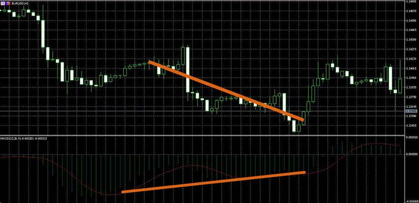 MACD signals in MetaTrader 5: DOWN value contracts